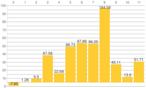 NY金・プラチナ・銀と原油、為替、主要株価指数の騰落率比較チャート:2016年から2021年6月24日までの騰落率